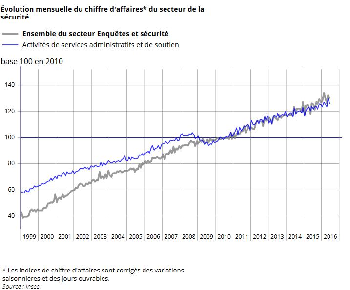 graphique evolution mensuelle du chiffre d u0026 39 affaires du